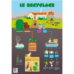 Poster le recyclage