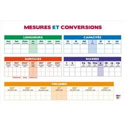 Le tableau des mesures et conversion